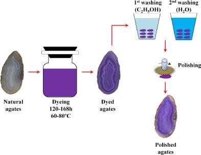 بهینه سازی و تغییر رنگ عقیق به روش شیمیایی