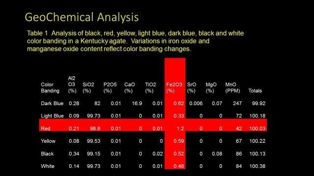تجزیه و تحلیل شیمیایی نوار عقیق نشان می دهد که محتوای بالاتر آهن منعکس کننده رنگ قرمز است.