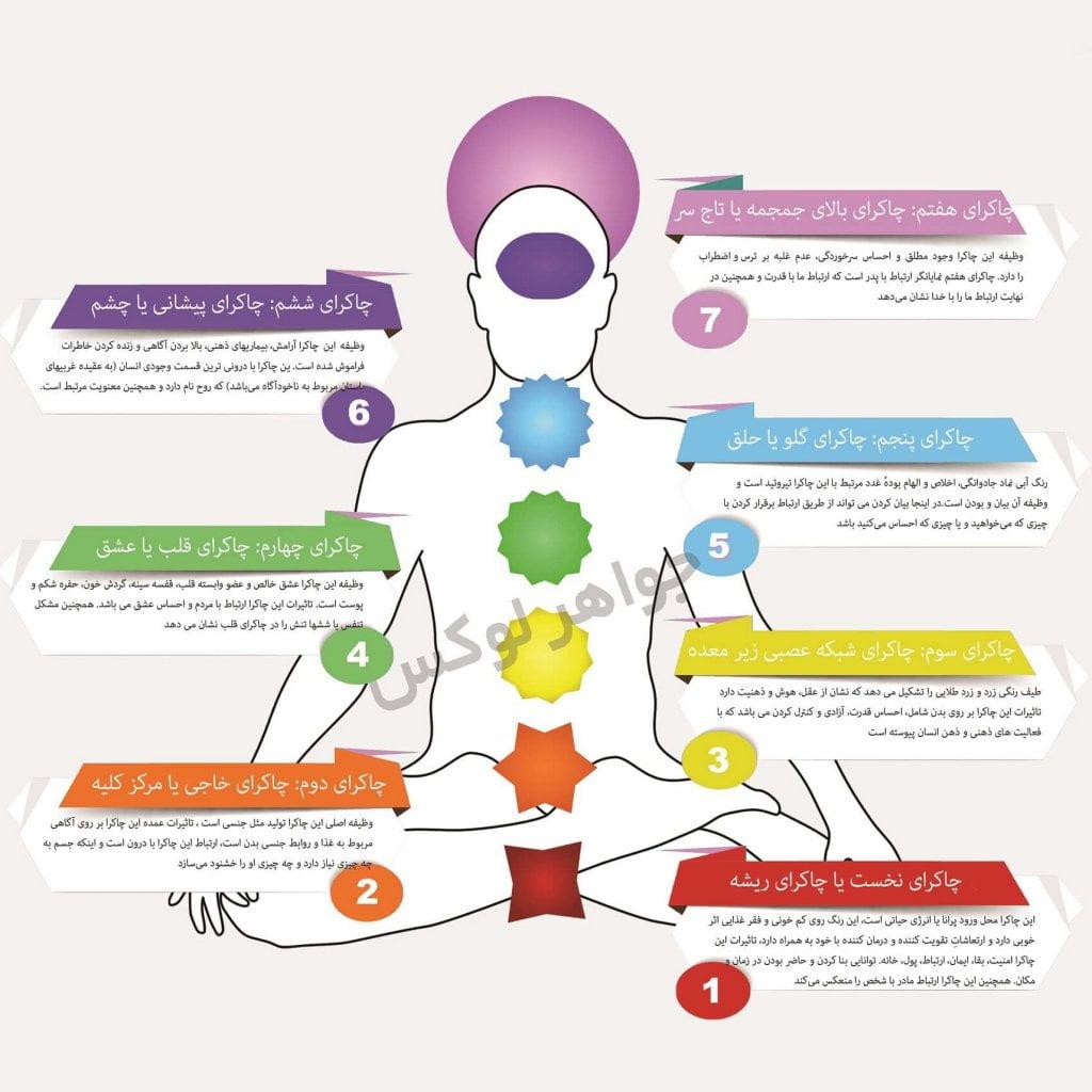 اینفوگرافیک هفت چاکرا اصلی بدن - seven chakras infographic